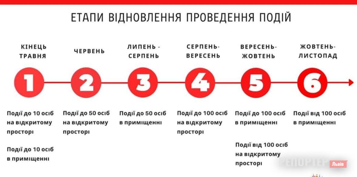Міська рада Львова планує повернути у місто масові заходи у 6 етапів